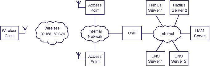 chillispot 1.0 i386.deb